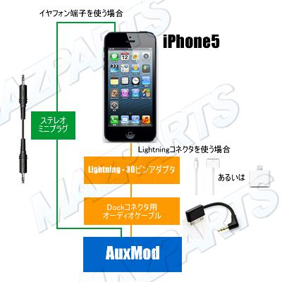 iPhone5 AuxMod接続例